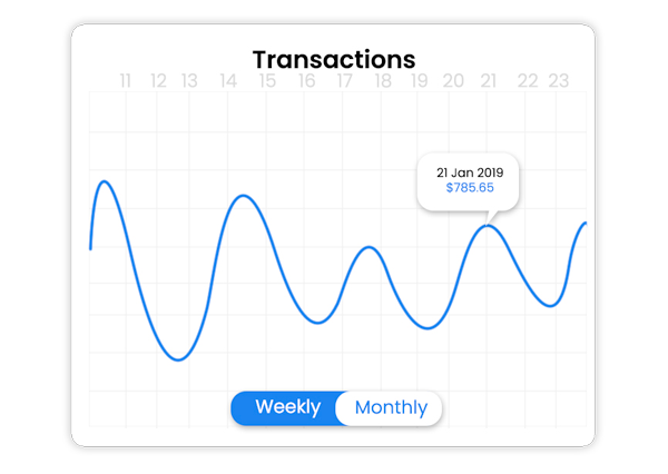 coffee shop ordering app transaction increase